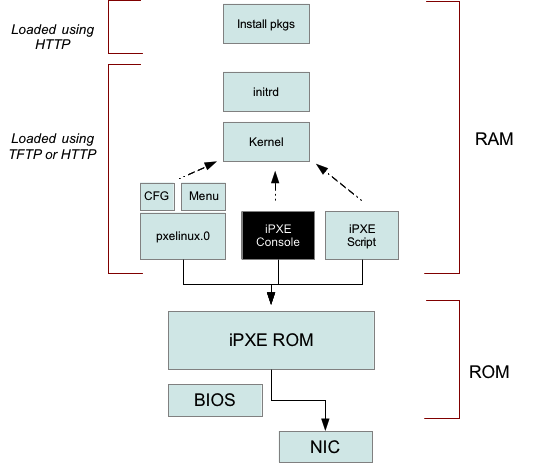 Enhanced PXE booting with iPXE - DiskCompare com